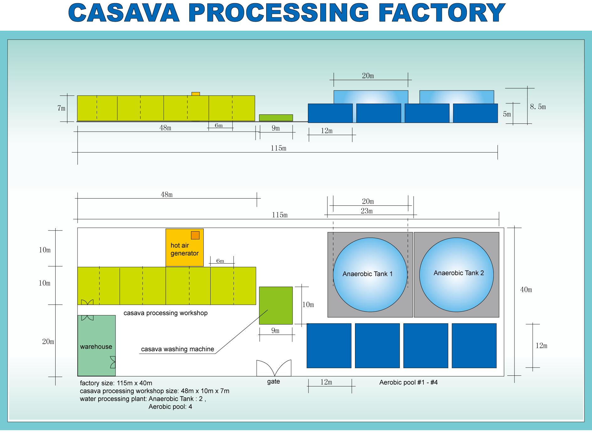 Cassava Starch Processing Machine Technical Flowchart Process Flow Diagram Refinery Plant Workshop